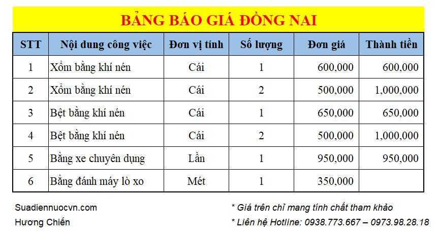 Bảng Giá Sửa Bồn Cầu Quận Gò Vấp